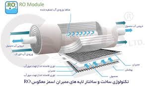 مراحل تصفیه آب در روش تصفیه اسمز معکوس