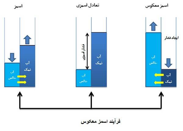 تاثیر روش اسمز معکوس بر دستگاه تصفیه آب اورجینال